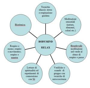 bodymindrelax-organigramma